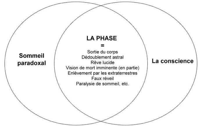 La Phase